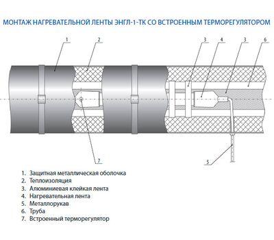 Нагревательная лента ЭНГЛ-1-ТК-0,29/220-10,0 (обогрев трубопровода)