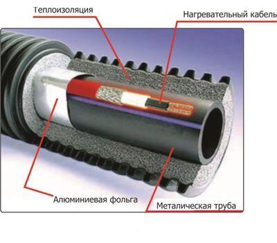 Взрывозащищенный греющий кабель xLayder FM50-2CR RST, 50 Вт/м для тротуаров